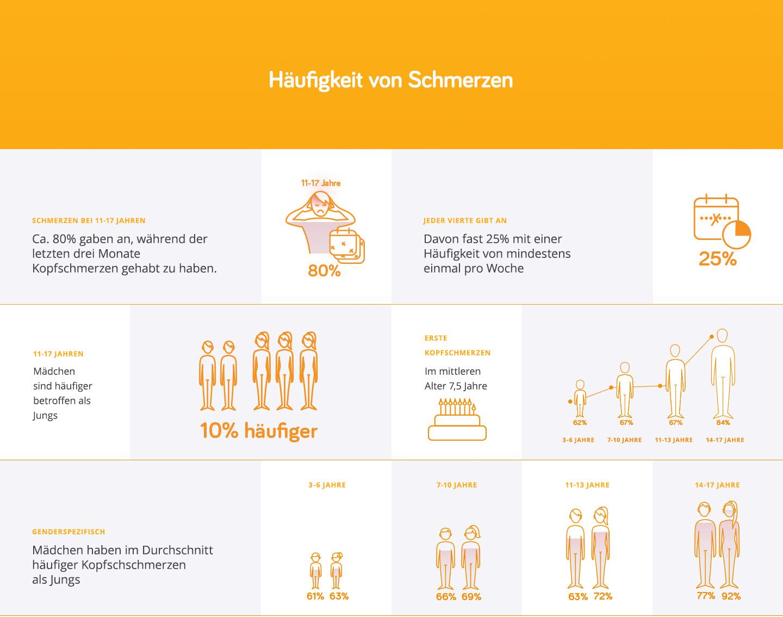 Infografik Häufigkeit Kopfschmerzen bei Jugendlichen