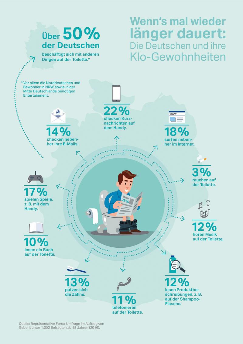 Geberit Umfrage Infografik